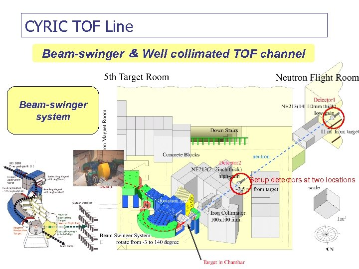 CYRIC TOF Line Beam-swinger & Well collimated TOF channel Beam-swinger system Setup detectors at