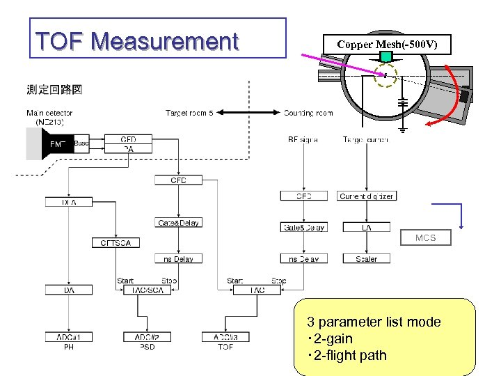 TOF Measurement Copper Mesh(-500 V) MCS 3 parameter list mode ・ 2 -gain ・