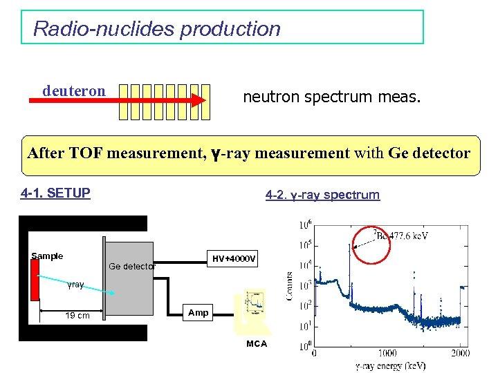 Radio-nuclides production deuteron neutron spectrum meas. After TOF measurement, γ-ray measurement with Ge detector