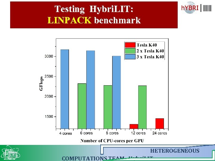 Testing Hybri. LIT: LINPACK benchmark HETEROGENEOUS COMPUTATIONS TEAM Hybri. LIT
