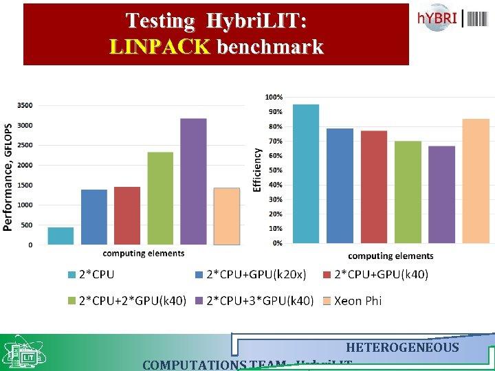 Testing Hybri. LIT: LINPACK benchmark HETEROGENEOUS COMPUTATIONS TEAM Hybri. LIT