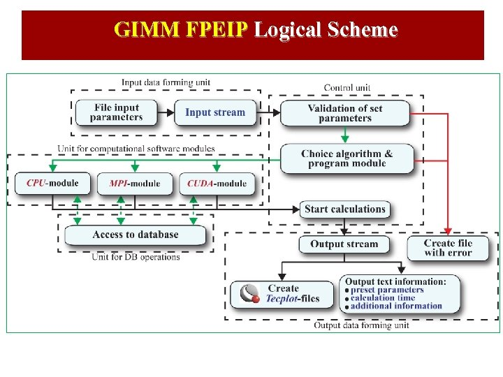 GIMM FPEIP Logical Scheme