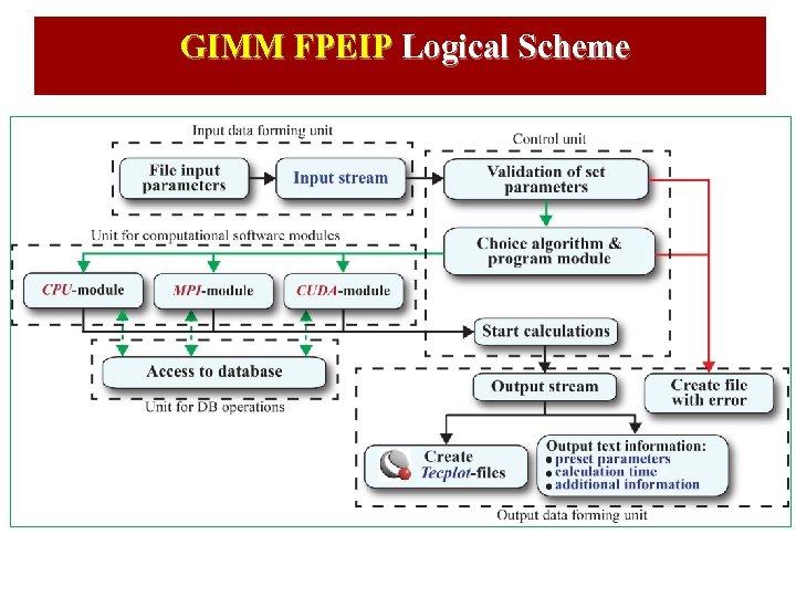 GIMM FPEIP Logical Scheme
