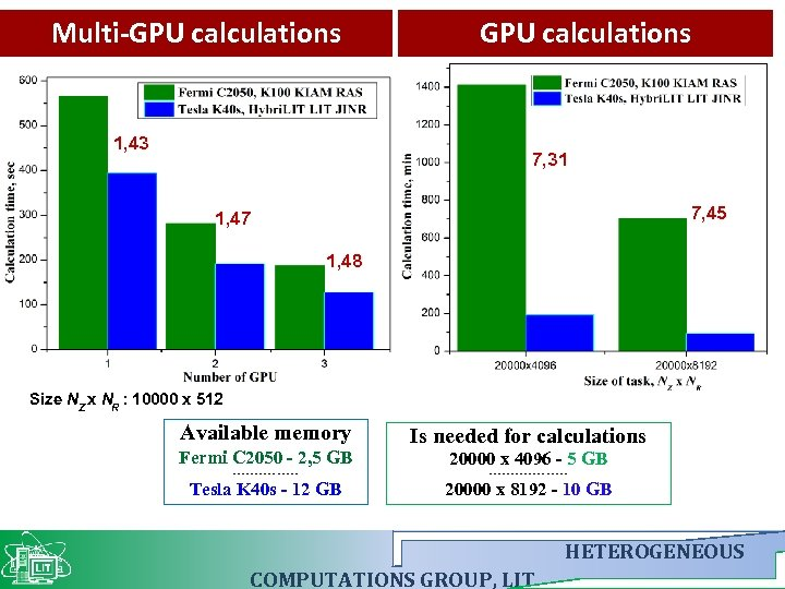 Multi-GPU calculations 1, 43 GPU calculations 7, 31 7, 45 1, 47 1, 48