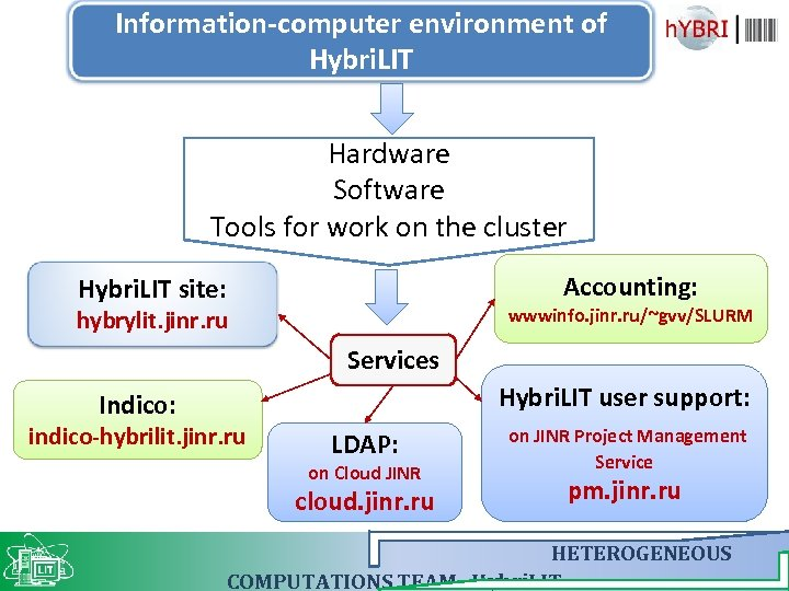 Information-computer environment of Hybri. LIT Hardware Software Tools for work on the cluster Accounting: