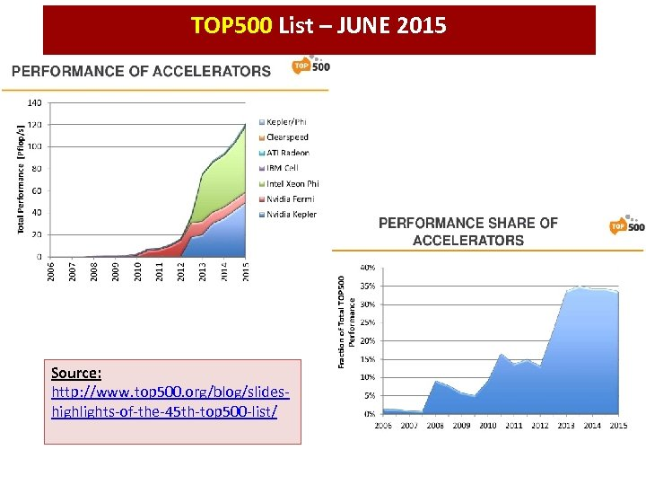 TOP 500 List – JUNE 2015 Source: http: //www. top 500. org/blog/slideshighlights-of-the-45 th-top 500