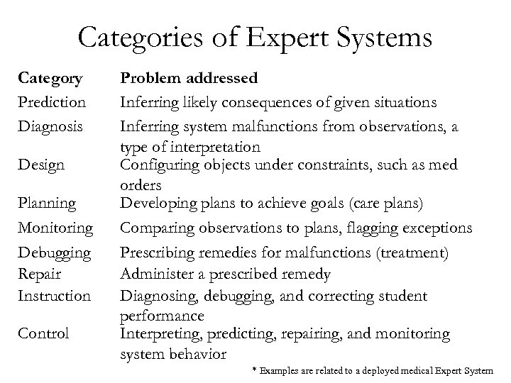 Idds Rules Based Expert Systems 02 21 05 References Artificial Intelligence