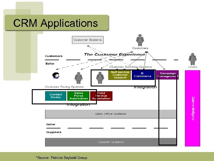 CRM Applications *Source: Patricia Seybold Group
