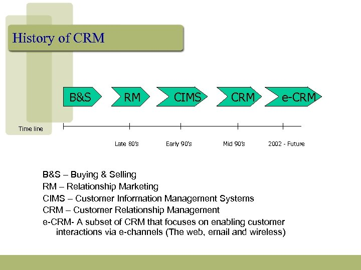 History of CRM B&S RM CIMS CRM e-CRM Time line Late 80's Early 90's