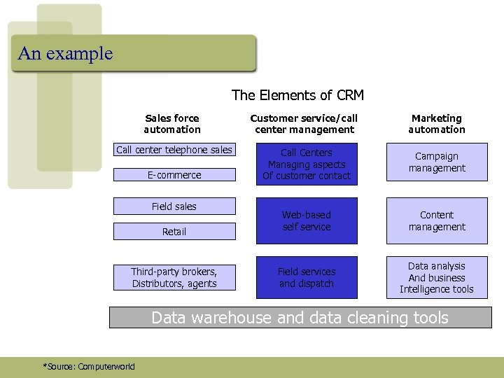 An example The Elements of CRM Sales force automation Customer service/call center management Marketing