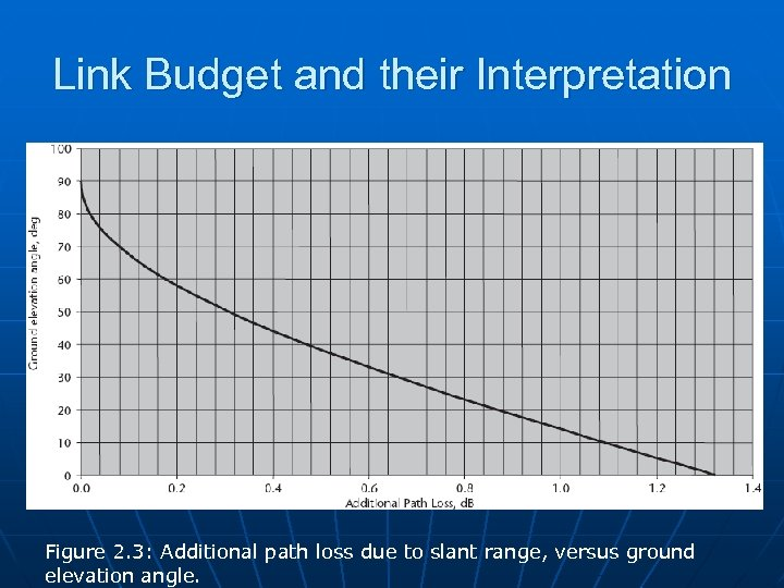 Link Budget and their Interpretation Figure 2. 3: Additional path loss due to slant