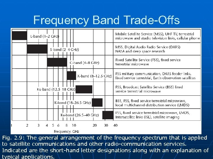 Frequency Band Trade-Offs Fig. 2. 9: The general arrangement of the frequency spectrum that