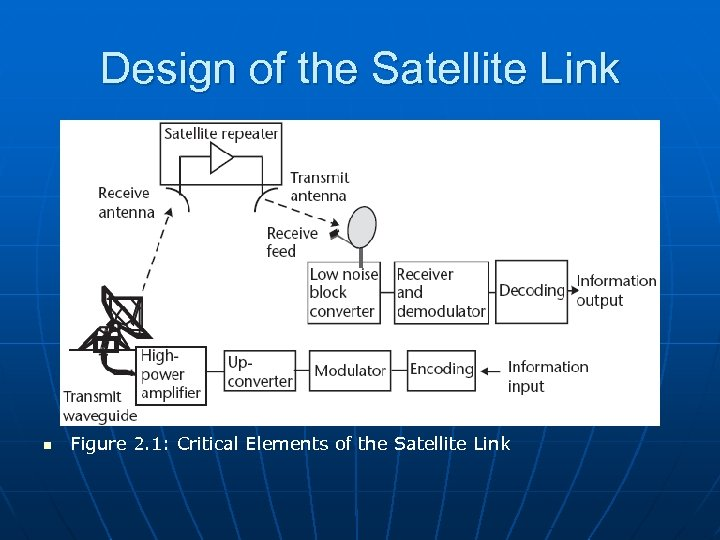 Design of the Satellite Link n Figure 2. 1: Critical Elements of the Satellite