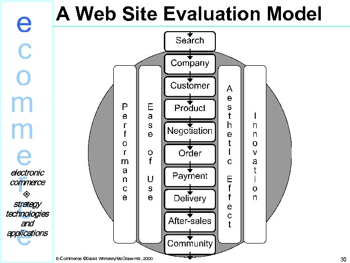 A Web Site Evaluation Model E-Commerce ©David Whiteley/Mc. Graw-Hill, 2000 30