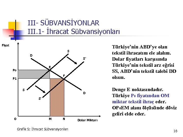 III- SÜBVANSİYONLAR III. 1 - İhracat Sübvansiyonları Fiyat S D S' E P 0
