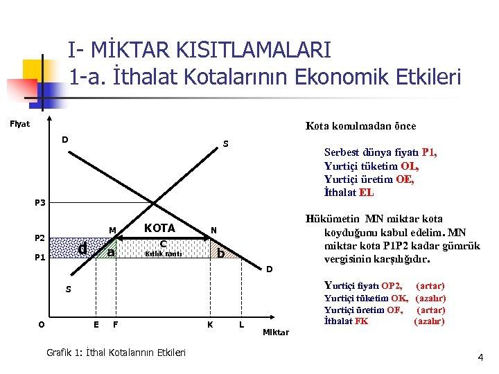 I- MİKTAR KISITLAMALARI 1 -a. İthalat Kotalarının Ekonomik Etkileri Fiyat Kota konulmadan önce D