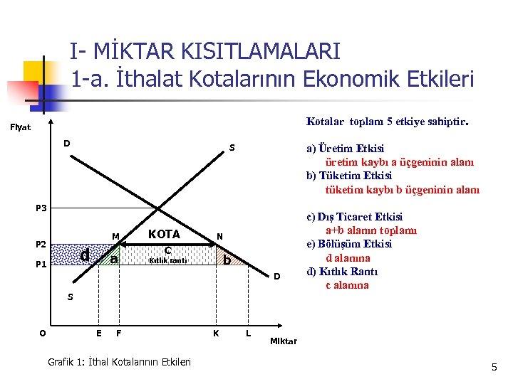 I- MİKTAR KISITLAMALARI 1 -a. İthalat Kotalarının Ekonomik Etkileri Kotalar toplam 5 etkiye sahiptir.