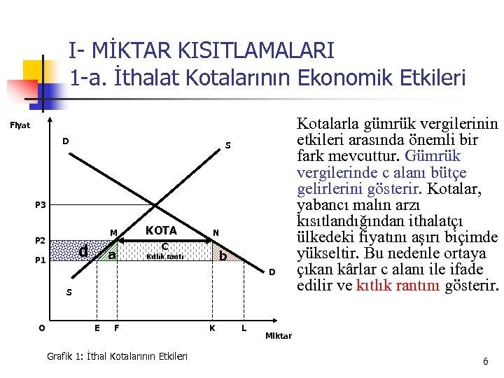 I- MİKTAR KISITLAMALARI 1 -a. İthalat Kotalarının Ekonomik Etkileri Fiyat D S P 3