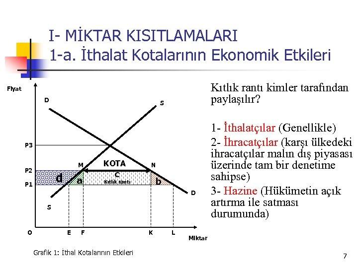 I- MİKTAR KISITLAMALARI 1 -a. İthalat Kotalarının Ekonomik Etkileri Kıtlık rantı kimler tarafından paylaşılır?