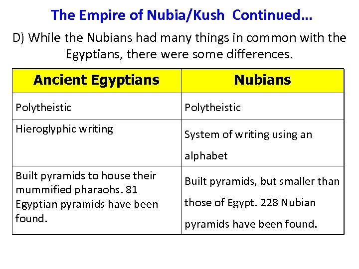 The Empire of Nubia/Kush Continued… D) While the Nubians had many things in common