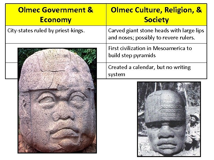 Olmec Government & Economy City-states ruled by priest-kings. Olmec Culture, Religion, & Society Carved