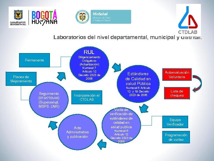 Laboratorios del nivel departamental, municipal y distrital. RUL Permanente Planes de Mejoramiento Seguimiento (DTS/CTDLAB)