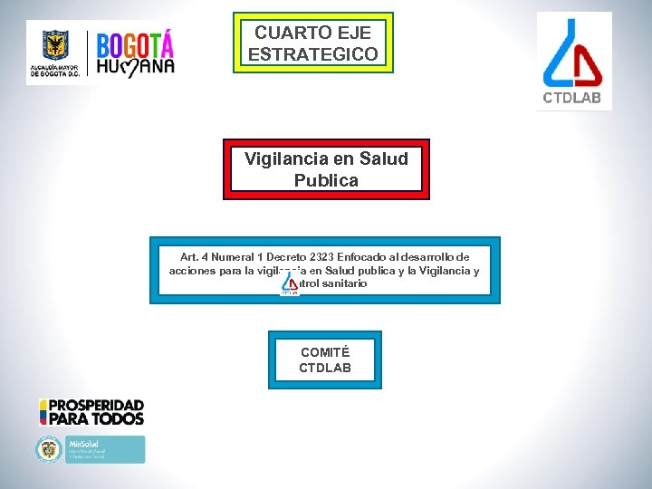 CUARTO EJE ESTRATEGICO Vigilancia en Salud Publica Art. 4 Numeral 1 Decreto 2323 Enfocado