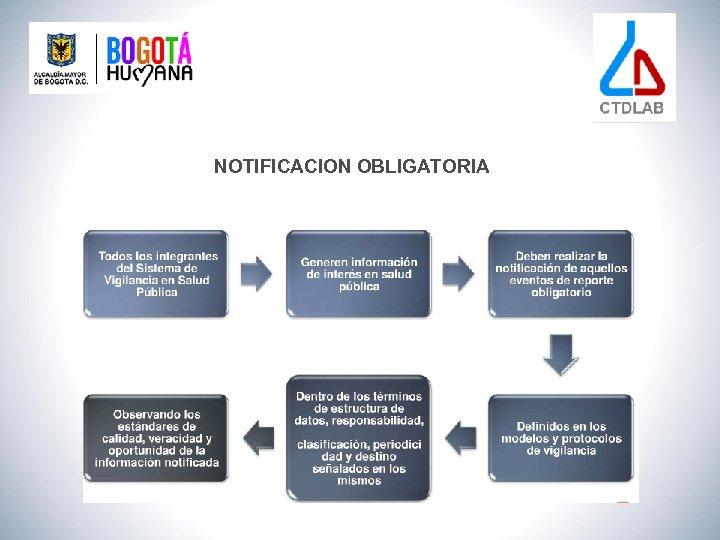 NOTIFICACION OBLIGATORIA