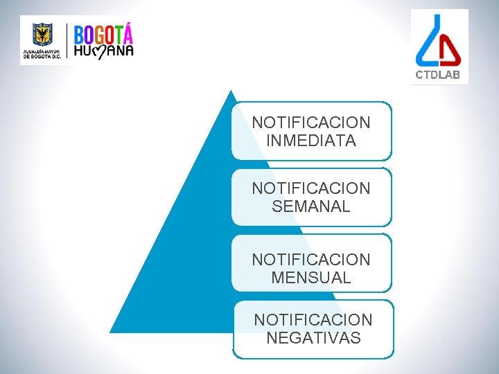 NOTIFICACION INMEDIATA NOTIFICACION SEMANAL NOTIFICACION MENSUAL NOTIFICACION NEGATIVAS