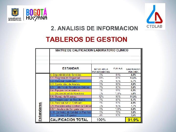 2. ANALISIS DE INFORMACION TABLEROS DE GESTION