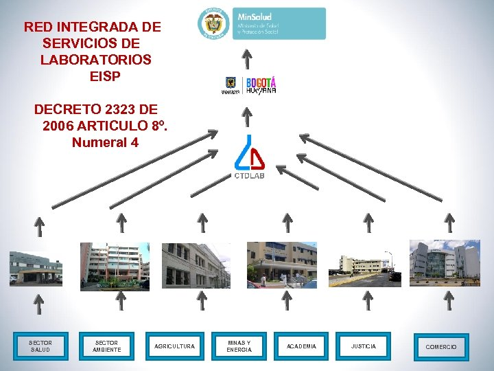 RED INTEGRADA DE SERVICIOS DE LABORATORIOS EISP DECRETO 2323 DE 2006 ARTICULO 8º. Numeral