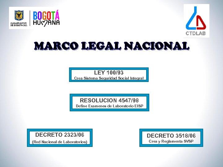 MARCO LEGAL NACIONAL LEY 100/93 Crea Sistema Seguridad Social Integral RESOLUCION 4547/98 Define Examenes
