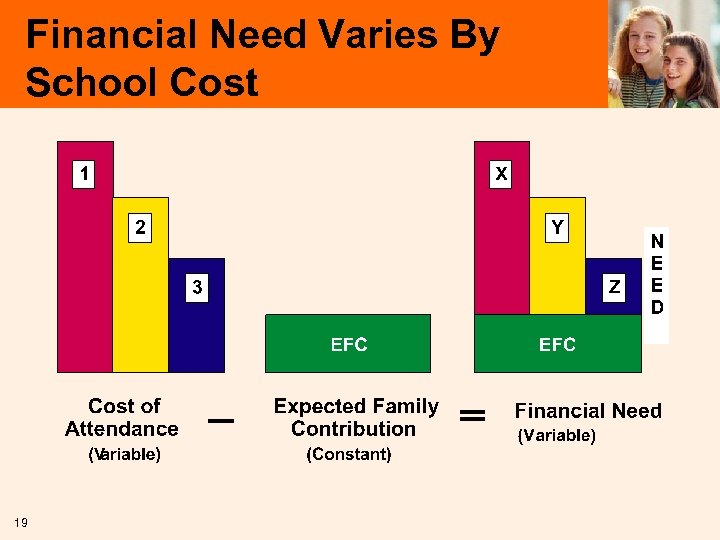 Financial Need Varies By School Cost 19