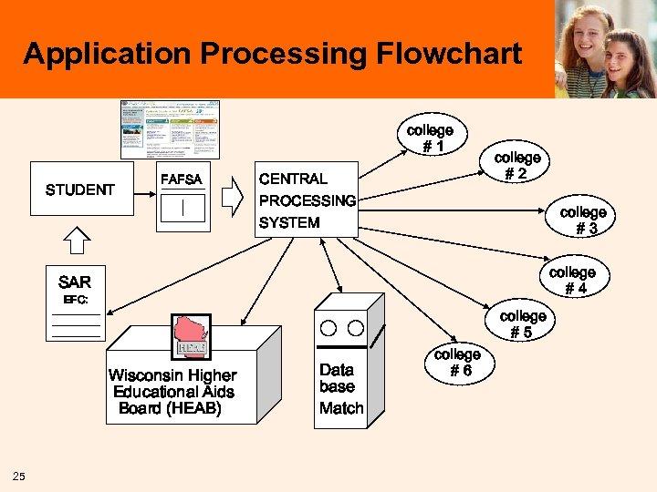 Application Processing Flowchart college #1 STUDENT FAFSA CENTRAL PROCESSING SYSTEM college #2 college #3