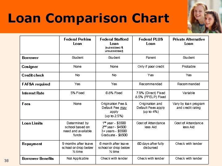Loan Comparison Chart Federal Perkins Loan Federal Stafford Loan Federal PLUS Loan Private Alternative