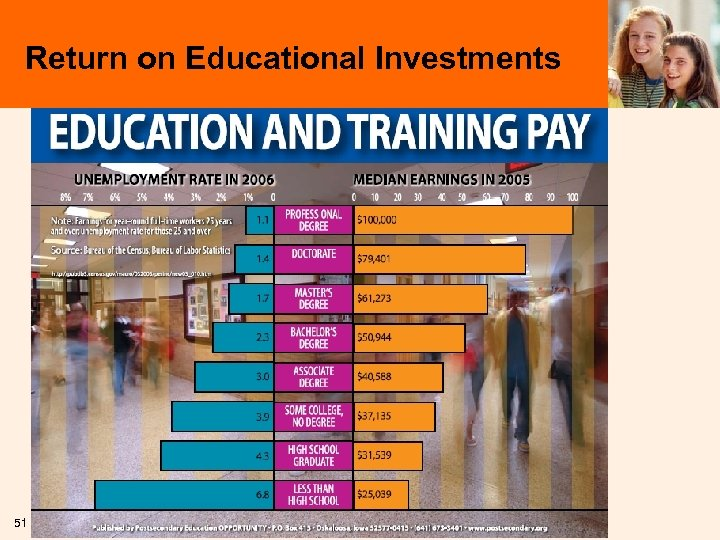 Return on Educational Investments 51