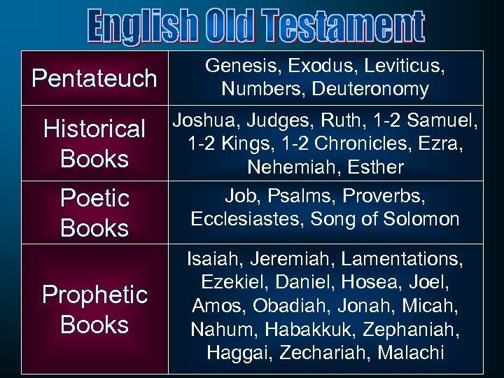Pentateuch Historical Books Poetic Books Prophetic Books Genesis, Exodus, Leviticus, Numbers, Deuteronomy Joshua, Judges,