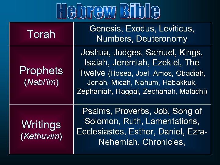 Torah Genesis, Exodus, Leviticus, Numbers, Deuteronomy Prophets Joshua, Judges, Samuel, Kings, Isaiah, Jeremiah, Ezekiel,