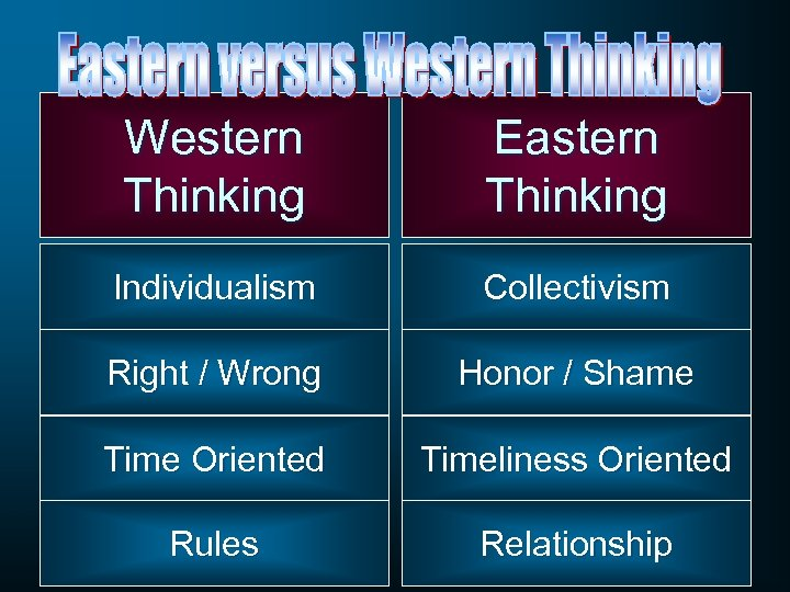 Western Thinking Eastern Thinking Individualism Collectivism Right / Wrong Honor / Shame Time Oriented