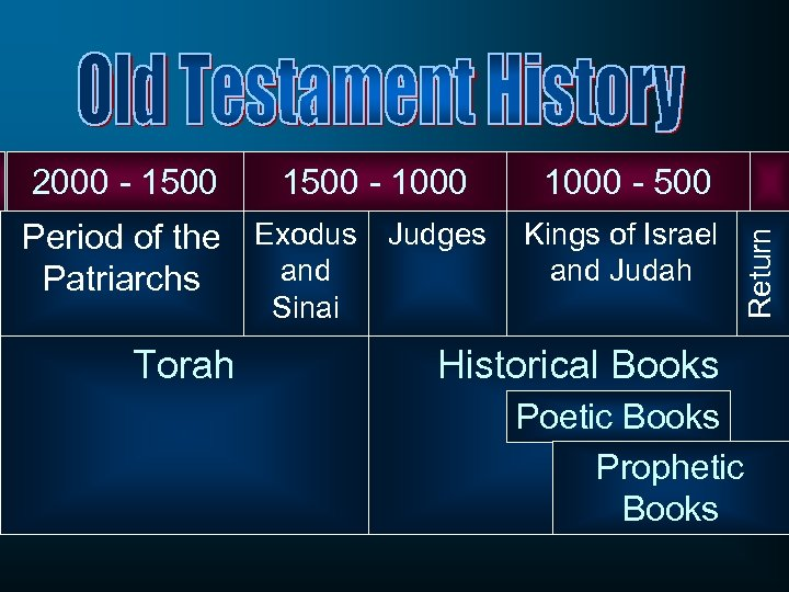 1500 - 1000 Period of the Exodus Judges and Patriarchs 1000 - 500 Kings