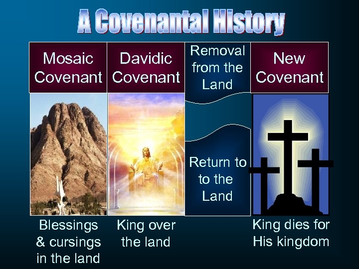 Removal Mosaic Davidic New from the Covenant Land Covenant Return to to the Land