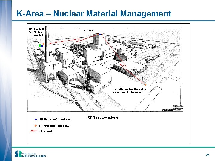 K-Area – Nuclear Material Management 25