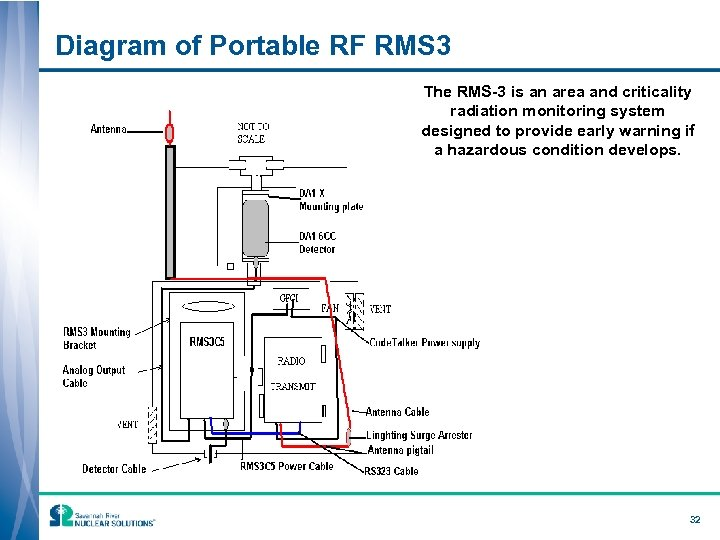 Diagram of Portable RF RMS 3 The RMS-3 is an area and criticality radiation