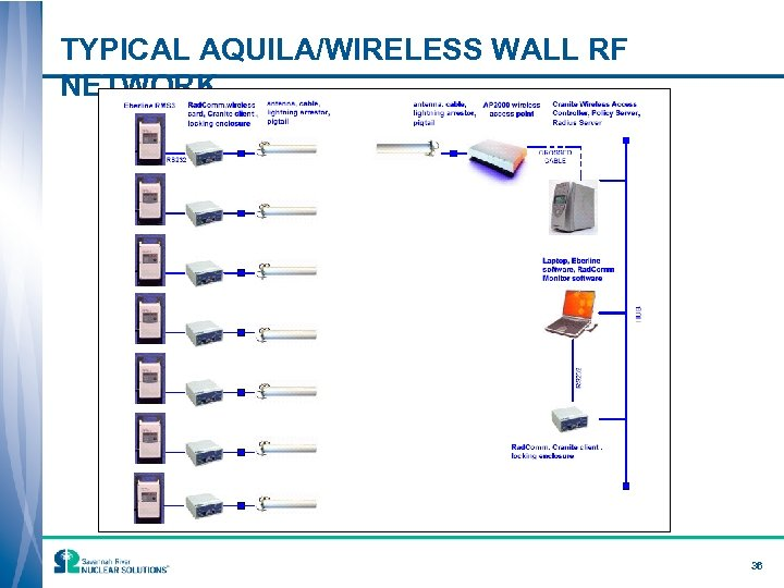 TYPICAL AQUILA/WIRELESS WALL RF NETWORK 36