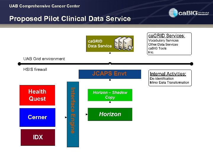 UAB Comprehensive Cancer Center Proposed Pilot Clinical Data Service UAB Grid environment HSIS firewall
