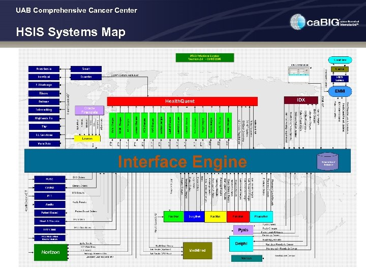 UAB Comprehensive Cancer Center HSIS Systems Map