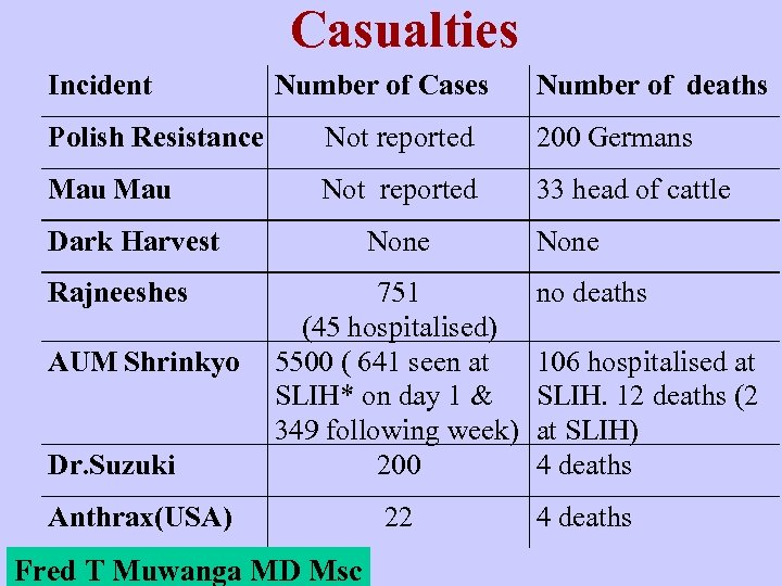 Casualties Incident Number of Cases Number of deaths Polish Resistance Not reported 200 Germans