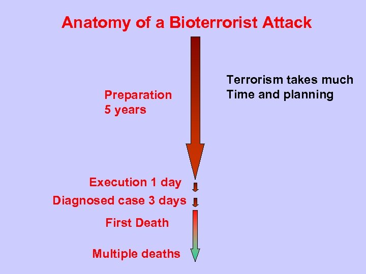 Anatomy of a Bioterrorist Attack Preparation 5 years Execution 1 day Diagnosed case 3