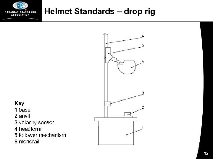 Helmet Standards – drop rig Key 1 base 2 anvil 3 velocity sensor 4