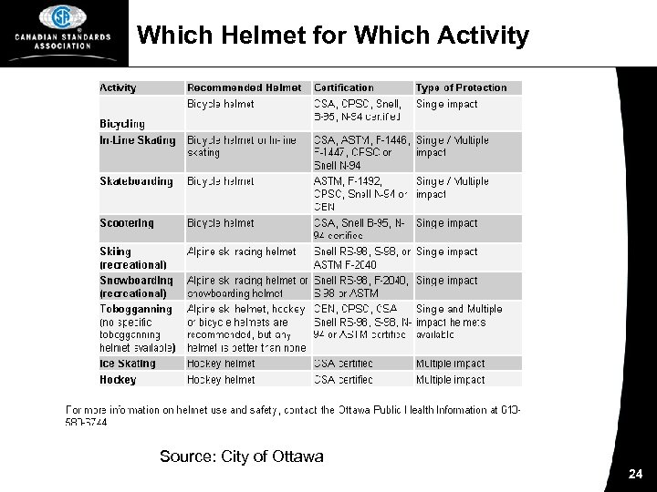 Which Helmet for Which Activity Source: City of Ottawa 24